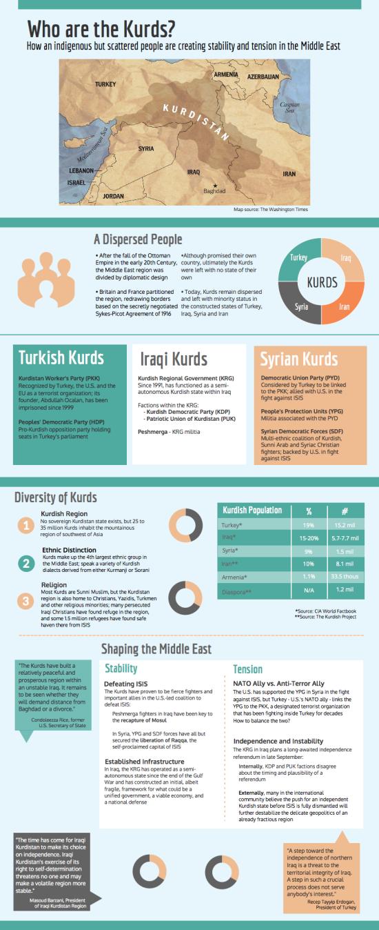 Kurd Infographic